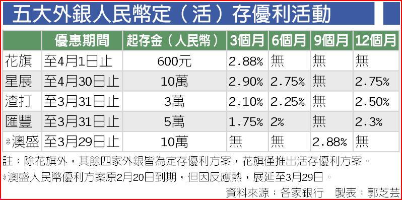 Journal Of Life: 人民幣定存利率熱戰將加速臺灣外幣市場地位,有利於金融亞太營運